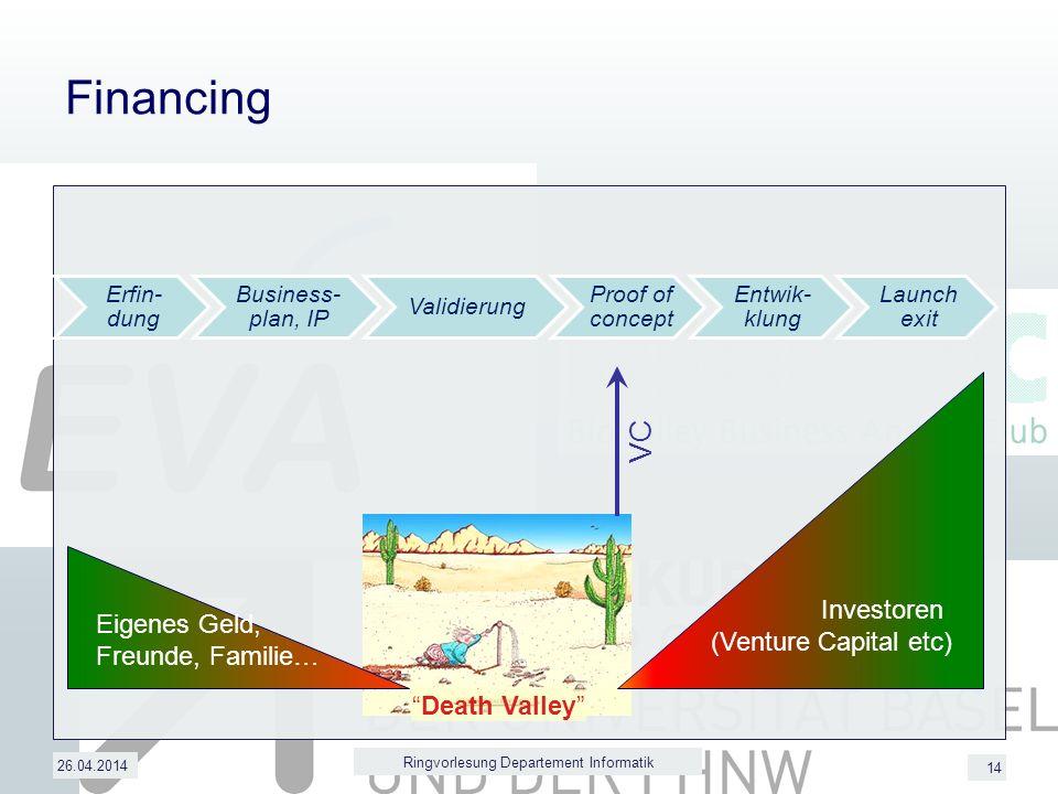 14 Financing 26.04.2014 Ringvorlesung Departement Informatik VC Eigenes Geld, Freunde, Familie… Investoren (Venture Capital etc) Death Valley Erfin- dung Business- plan, IP Validierung Proof of concept Entwik- klung Launch exit