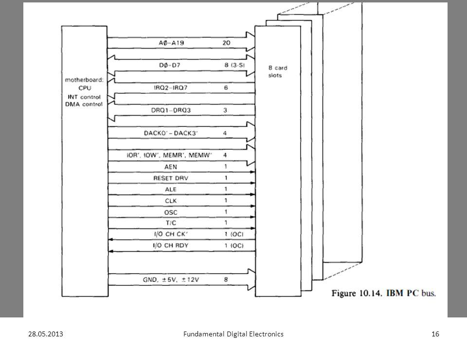 28.05.201316Fundamental Digital Electronics