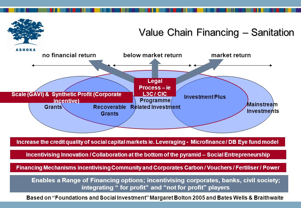 Value Chain Financing – Sanitation GrantsRecoverable Grants Investment Plus Mainstream Investments no financial returnbelow market returnmarket return