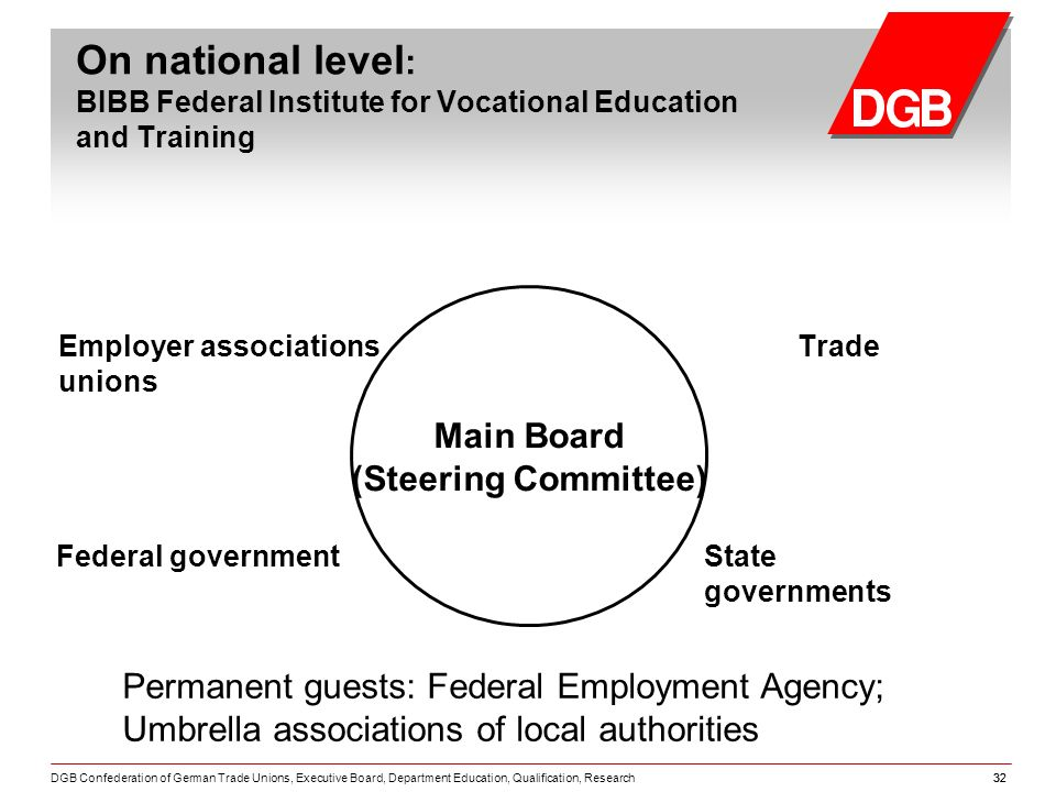 DGB Confederation of German Trade Unions, Executive Board, Department Education, Qualification, Research32 On national level : BIBB Federal Institute for Vocational Education and Training Employer associations Trade unions Main Board (Steering Committee) Federal governmentState governments Permanent guests: Federal Employment Agency; Umbrella associations of local authorities