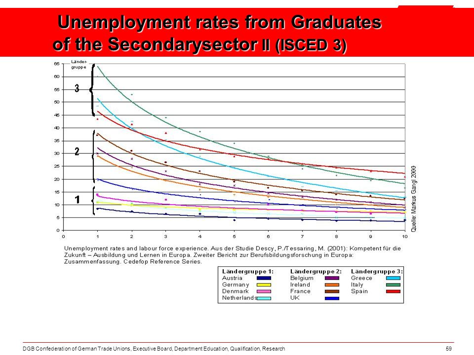DGB Confederation of German Trade Unions, Executive Board, Department Education, Qualification, Research59 Unemployment rates from Graduates of the Secondarysector II (ISCED 3)