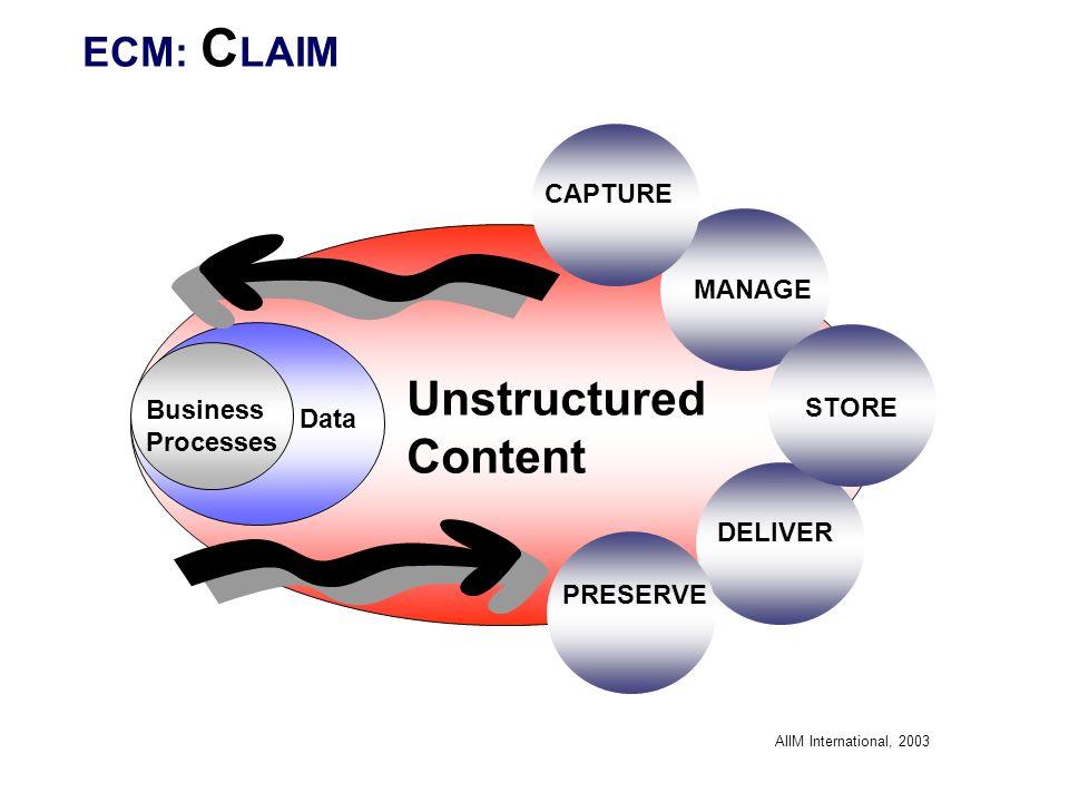 Unstructured Content Data Business Processes STORE MANAGE DELIVER PRESERVE CAPTURE AIIM International, 2003 ECM: C LAIM
