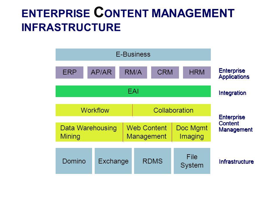 ENTERPRISE C ONTENT MANAGEMENT INFRASTRUCTURE ERP Enterprise Applications Enterprise Content Management Web Content Management Doc Mgmt Imaging Domino