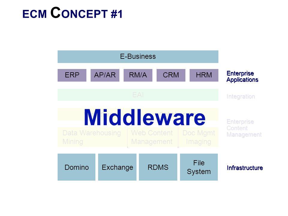 ECM C ONCEPT #1 ERP Enterprise Applications Enterprise Content Management Web Content Management Doc Mgmt Imaging DominoExchangeRDMS File System Workf