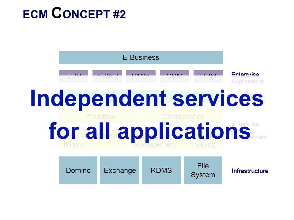 ECM C ONCEPT #2 ERP Enterprise Applications Enterprise Content Management Web Content Management Doc Mgmt Imaging DominoExchangeRDMS File System Workf