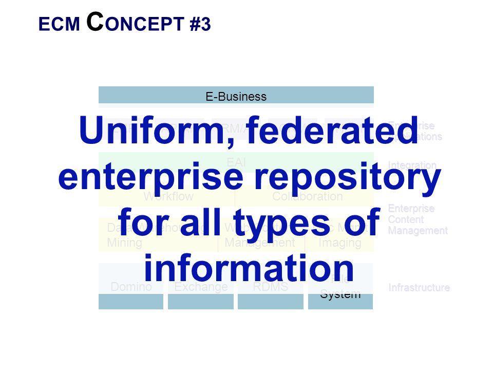 ECM C ONCEPT #3 ERP Enterprise Applications Enterprise Content Management Web Content Management Doc Mgmt Imaging DominoExchangeRDMS File System Workf