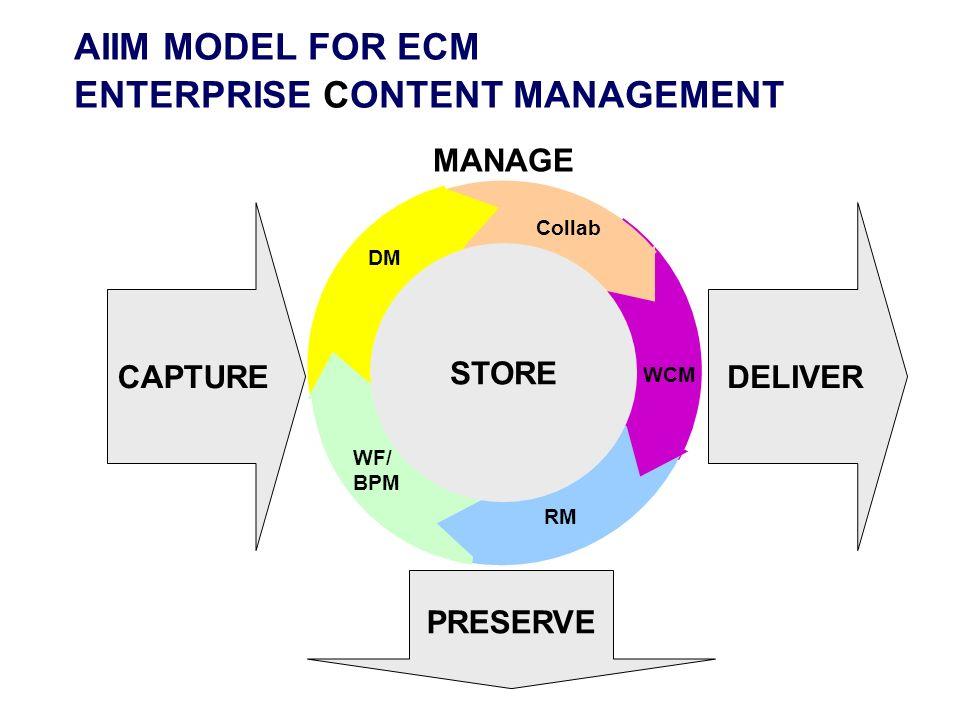 AIIM MODEL FOR ECM ENTERPRISE CONTENT MANAGEMENT CAPTURE PRESERVE DELIVER STORE MANAGE STORE WCM RM WF/ BPM DM Collab