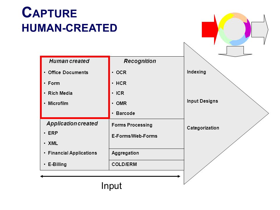 C APTURE HUMAN-CREATED Human created Recognition Indexing Input Designs Categorization Office Documents OCR Form HCR Rich Media ICR Microfilm OMR Barc