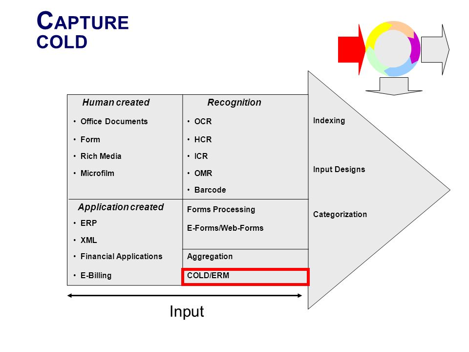 C APTURE COLD Human created Recognition Indexing Input Designs Categorization Office Documents OCR Form HCR Rich Media ICR Microfilm OMR Barcode Appli