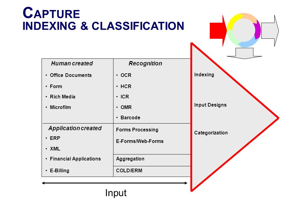 C APTURE INDEXING & CLASSIFICATION Human created Recognition Indexing Input Designs Categorization Office Documents OCR Form HCR Rich Media ICR Microf