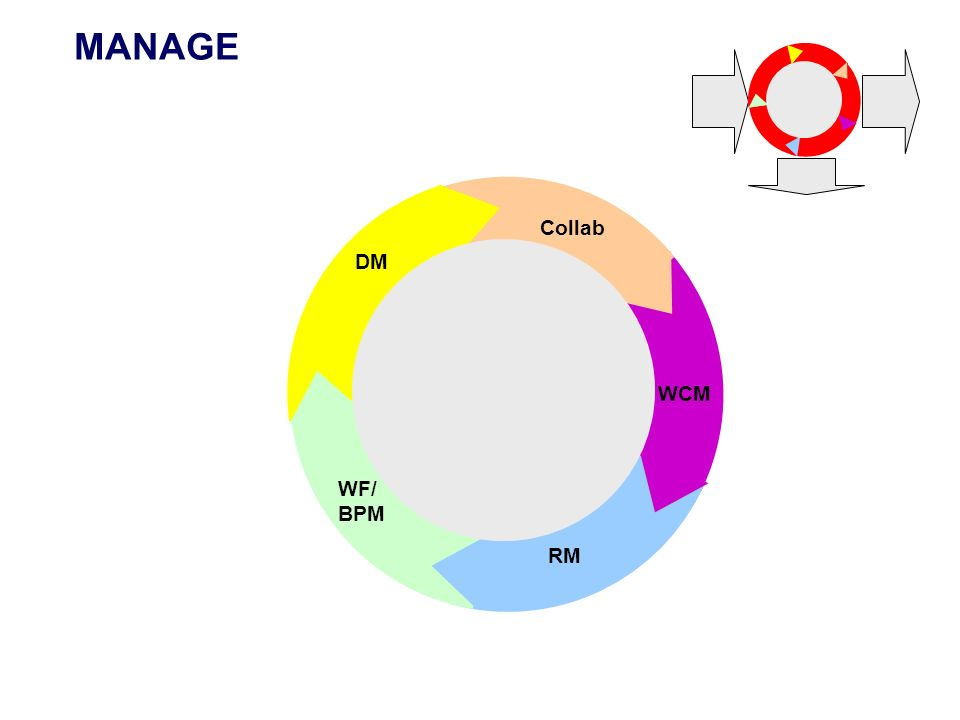MANAGE WCM RM WF/ BPM DM Collab