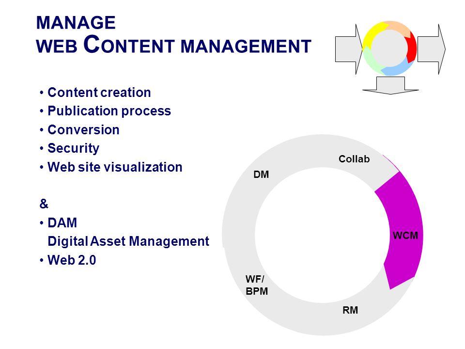 MANAGE WEB C ONTENT MANAGEMENT STORE WCM RM WF/ BPM DM Collab Content creation Publication process Conversion Security Web site visualization & DAM Di