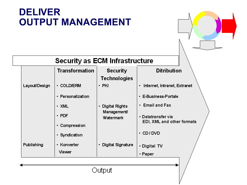DELIVER OUTPUT MANAGEMENT Datatransfer via EDI, XML and other formats Digital TV Email and Fax Digital TV Paper