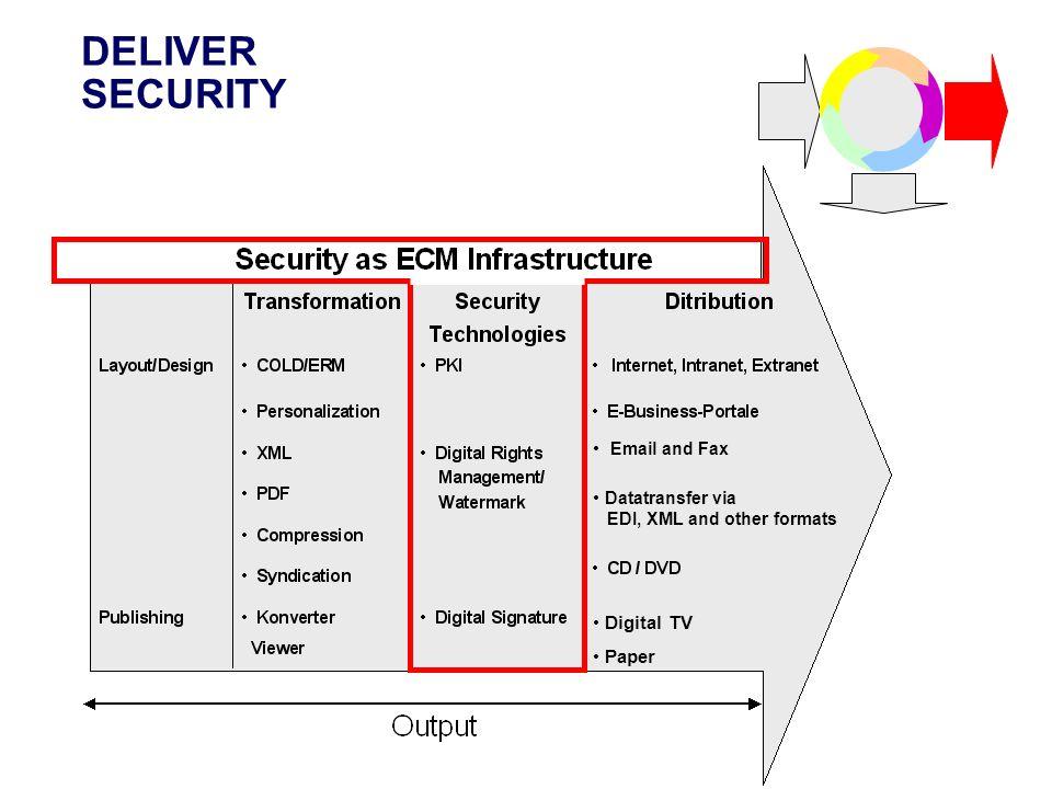 DELIVER SECURITY Datatransfer via Digital TV Datatransfer via EDI, XML and other formats Digital TV Paper Email and Fax