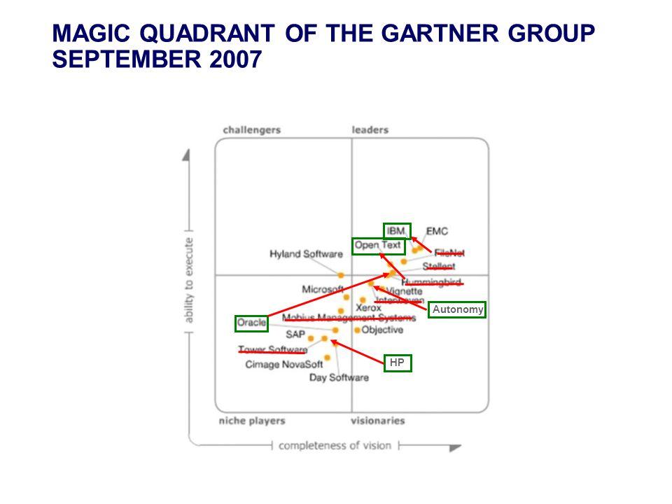 MAGIC QUADRANT OF THE GARTNER GROUP SEPTEMBER 2007 HP Autonomy