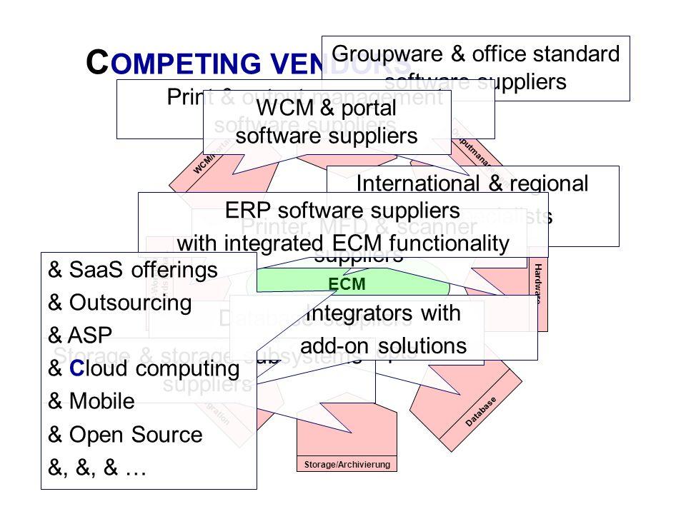 ECM Collaboration Outputmanagement Storage/Archivierung Hardware Database ERP-Workflow/ Records Manag. WCM/Portal Integration C OMPETING VENDORS Inter