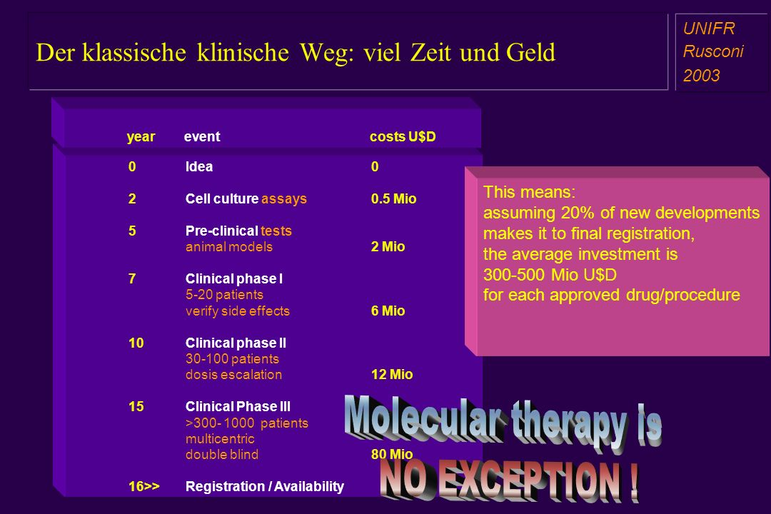 Der klassische klinische Weg: viel Zeit und Geld a aa a aa UNIFR Rusconi 2003 0Idea0 2Cell culture assays0.5 Mio 5Pre-clinical tests animal models 2 Mio 7Clinical phase I 5-20 patients verify side effects6 Mio 10Clinical phase II 30-100 patients dosis escalation12 Mio 15Clinical Phase III >300- 1000 patients multicentric double blind80 Mio 16>>Registration / Availability yeareventcosts U$D This means: assuming 20% of new developments makes it to final registration, the average investment is 300-500 Mio U$D for each approved drug/procedure