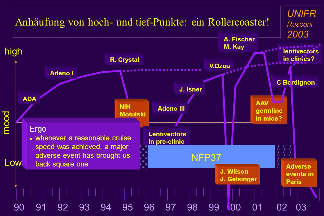 Anhäufung von hoch- und tief-Punkte: ein Rollercoaster! a aa a aa UNIFR Rusconi 2003 high Low mood NIH Motulski report Lentivectors in pre-clinic Aden