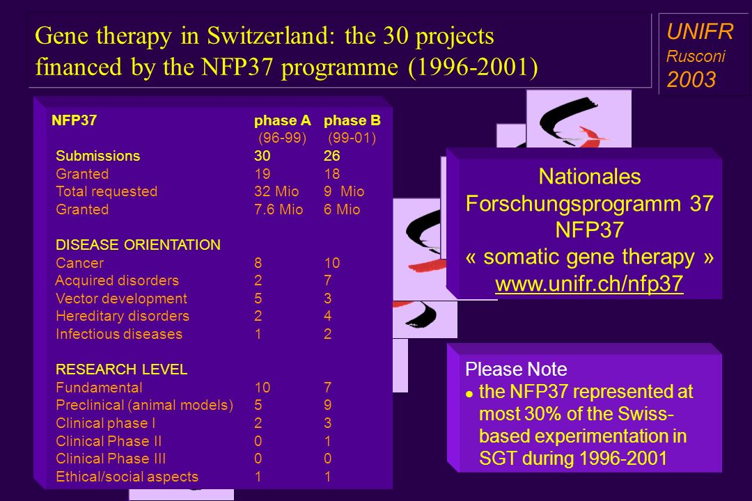 Gene therapy in Switzerland: the 30 projects financed by the NFP37 programme (1996-2001) a aa a aa UNIFR Rusconi 2003 NFP37phase Aphase B (96-99) (99-01) Submissions3026 Granted1918 Total requested 32 Mio 9 Mio Granted 7.6 Mio 6 Mio DISEASE ORIENTATION Cancer 8 10 Acquired disorders 2 7 Vector development 5 3 Hereditary disorders 2 4 Infectious diseases 1 2 RESEARCH LEVEL Fundamental 10 7 Preclinical (animal models) 5 9 Clinical phase I 2 3 Clinical Phase II 0 1 Clinical Phase III 0 0 Ethical/social aspects 1 1 Nationales Forschungsprogramm 37 NFP37 « somatic gene therapy » www.unifr.ch/nfp37 Please Note the NFP37 represented at most 30% of the Swiss- based experimentation in SGT during 1996-2001