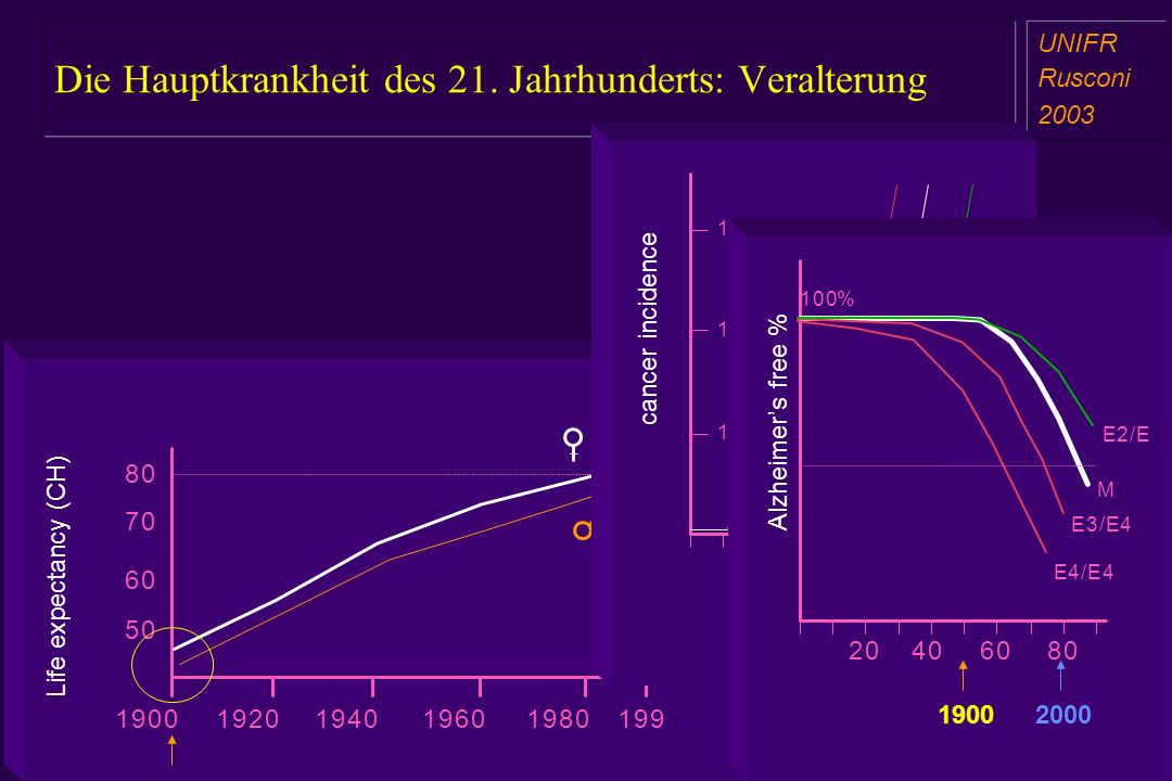 Die Hauptkrankheit des 21. Jahrhunderts: Veralterung a aa a aa UNIFR Rusconi 2003 60 70 80 50 19201940196019801991900 Life expectancy (CH) 4 20406080