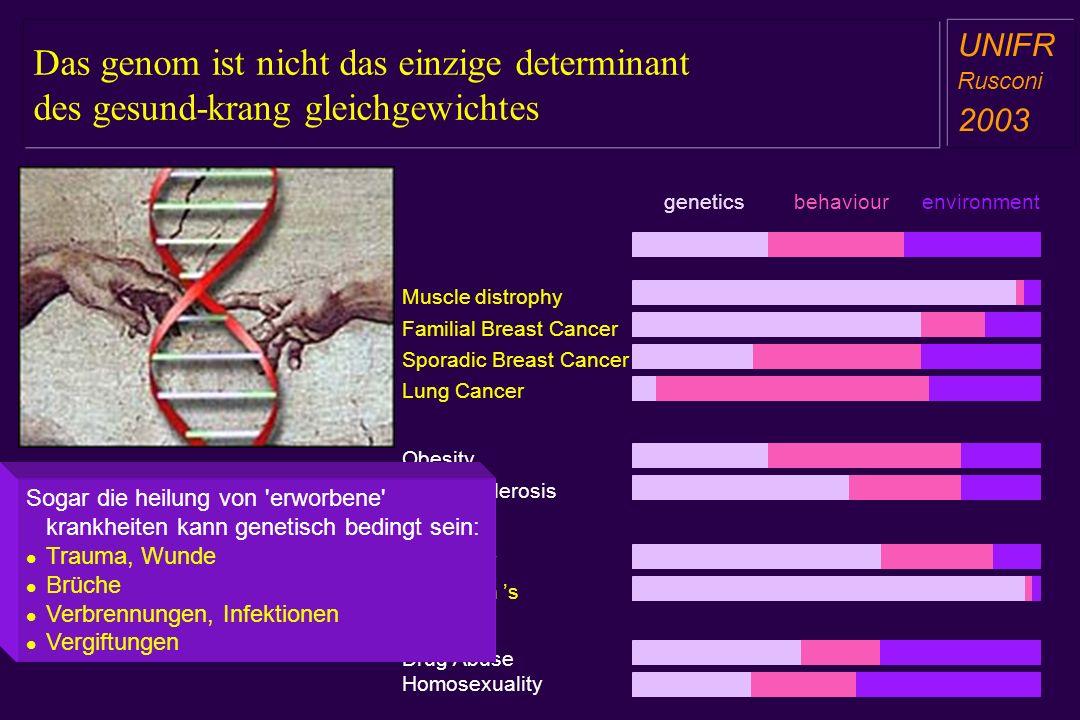 Das genom ist nicht das einzige determinant des gesund-krang gleichgewichtes a aa a aa UNIFR Rusconi 2003 geneticsbehaviourenvironment Muscle distrophy Obesity Artherosclerosis Alzheimer Parkinson s Drug Abuse Homosexuality Familial Breast Cancer Lung Cancer Sporadic Breast Cancer Sogar die heilung von erworbene krankheiten kann genetisch bedingt sein: Trauma, Wunde Brüche Verbrennungen, Infektionen Vergiftungen