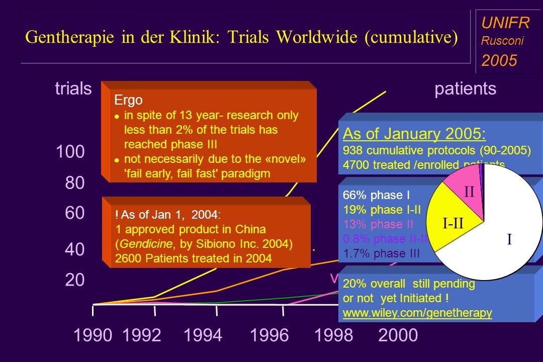 Gentherapie in der Klinik: Trials Worldwide (cumulative) a aa a aa cancer hered. Infect. vasc. 40 60 100 20 80 trials 500 1500 1000 patients 199219941