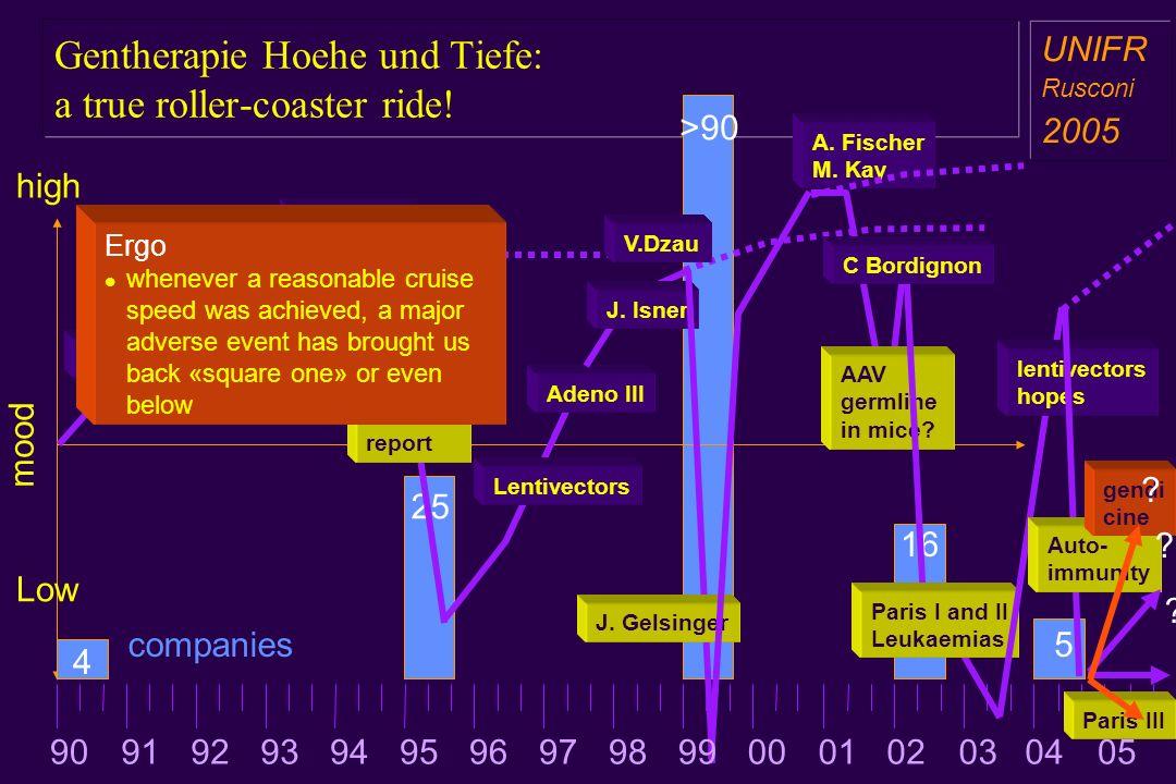 16 25 Gentherapie Hoehe und Tiefe: a true roller-coaster ride! >90 a aa a aa high Low mood NIH Motulski report Lentivectors Adeno III J. Isner F Ander