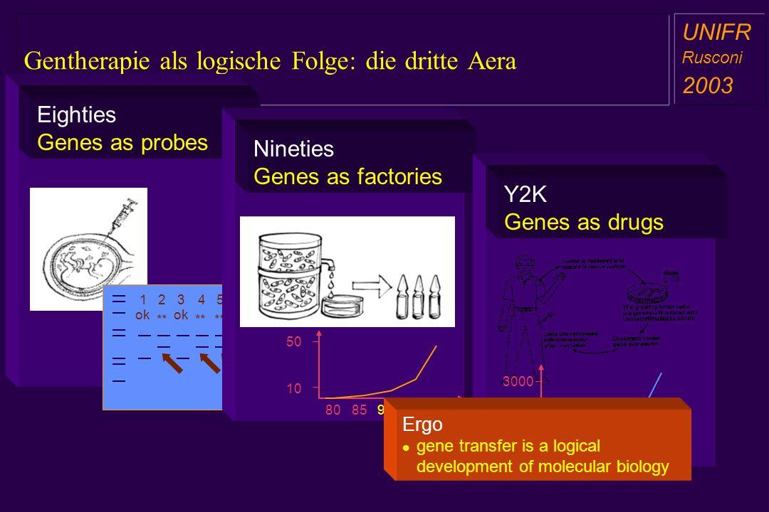Gentherapie als logische Folge: die dritte Aera a aa a aa UNIFR Rusconi 2003 Eighties Genes as probes ok ** ok 12453 Nineties Genes as factories 80859
