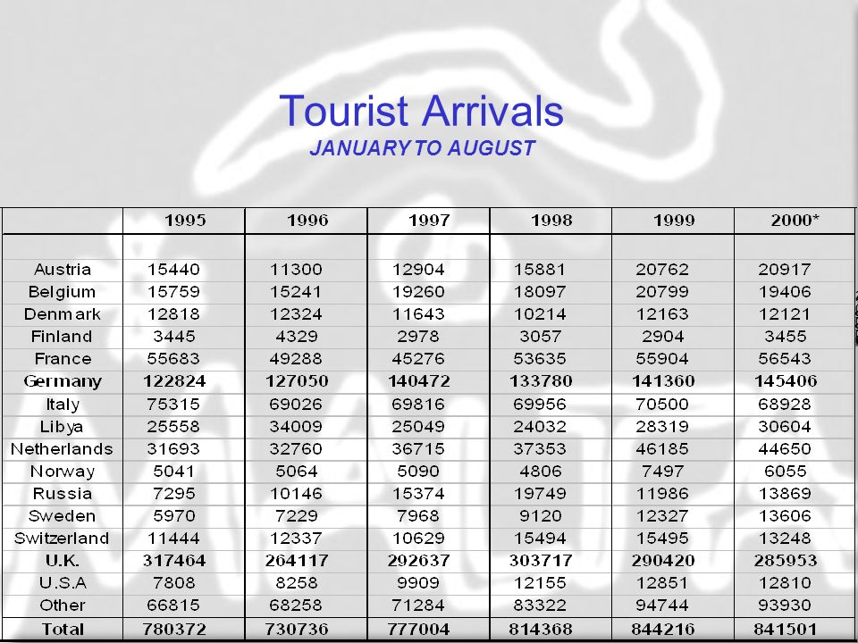 Tourist Arrivals JANUARY TO AUGUST