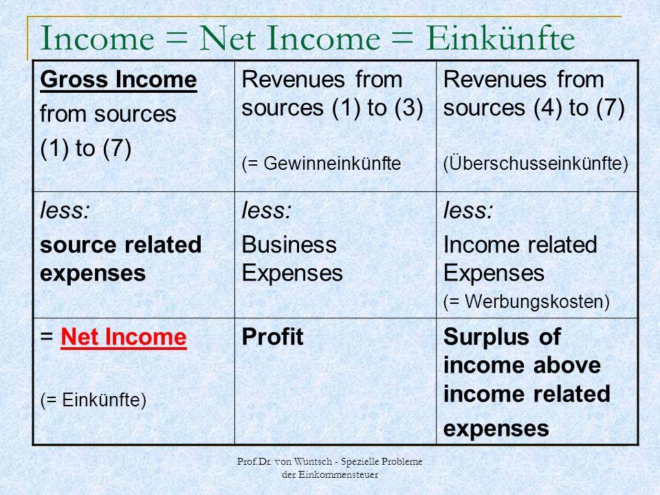 Prof.Dr. von Wuntsch - Spezielle Probleme der Einkommensteuer Income = Net Income = Einkünfte Gross Income from sources (1) to (7) Revenues from sourc