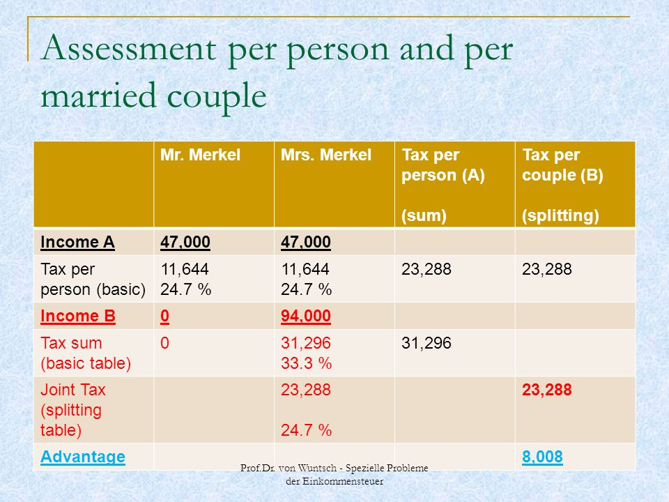 Assessment per person and per married couple Mr. MerkelMrs. MerkelTax per person (A) (sum) Tax per couple (B) (splitting) Income A47,000 Tax per perso