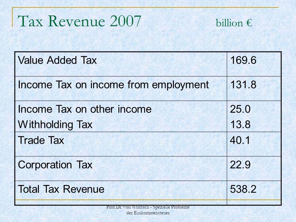 Prof.Dr. von Wuntsch - Spezielle Probleme der Einkommensteuer Tax Revenue 2007 billion Value Added Tax169.6 Income Tax on income from employment131.8