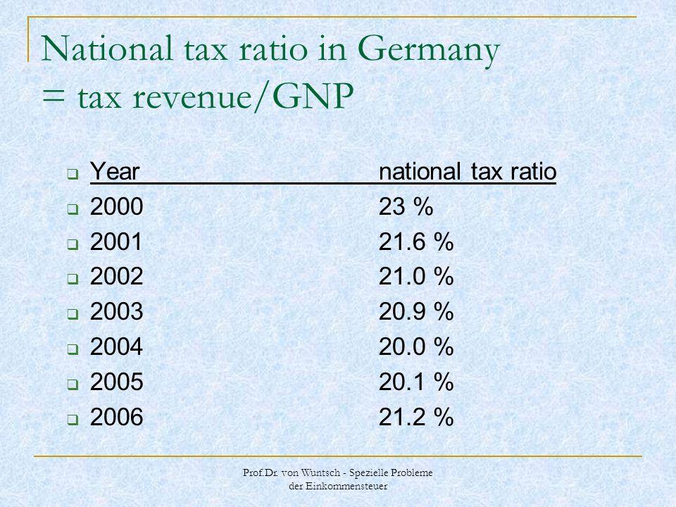 Prof.Dr. von Wuntsch - Spezielle Probleme der Einkommensteuer National tax ratio in Germany = tax revenue/GNP Yearnational tax ratio 200023 % 200121.6