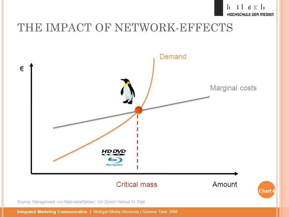 Integrated Marketing Communication | Stuttgart Media University | Summer Term 2008 THE IMPACT OF NETWORK-EFFECTS Marginal costs Demand AmountCritical