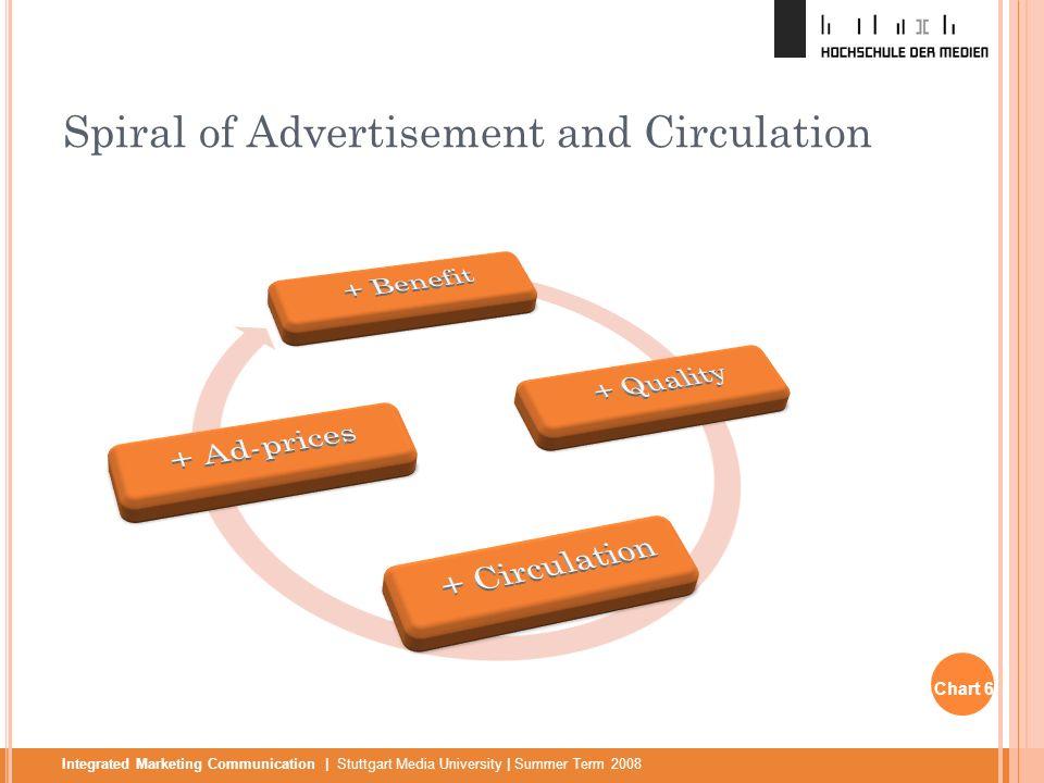 Integrated Marketing Communication | Stuttgart Media University | Summer Term 2008 Spiral of Advertisement and Circulation Chart 6