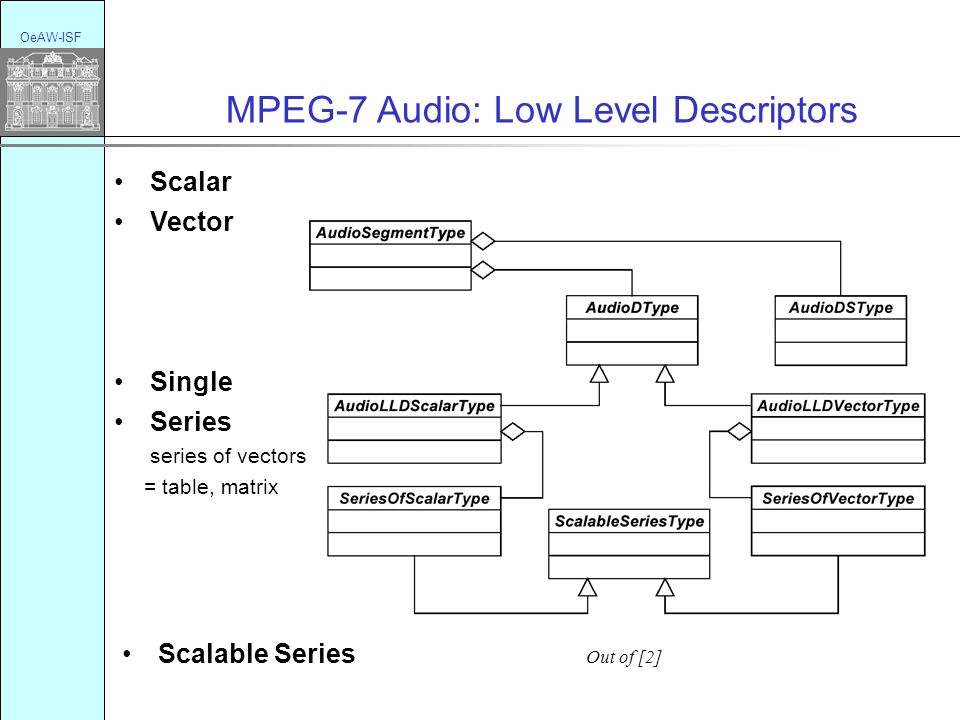 OeAW-ISF MPEG-7 Audio: Low Level Descriptors Scalar Vector Single Series series of vectors = table, matrix Scalable Series Out of [2]