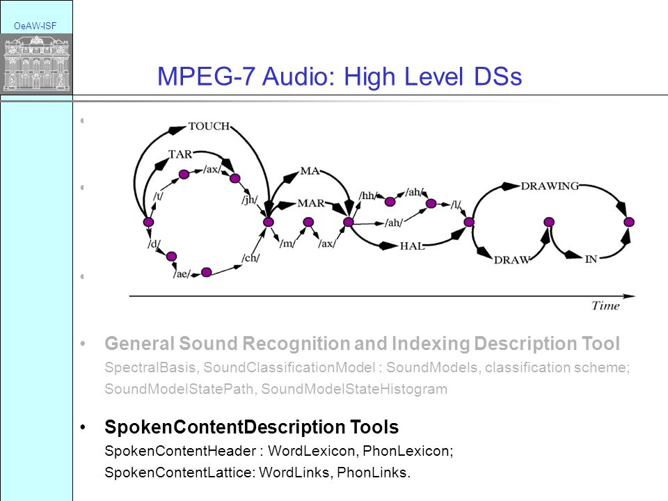 OeAW-ISF MPEG-7 Audio: Amendment New Base types optional attribute for channel Modification of Spoken Content Description Tools acoustics only score possible for speech recognition; prosody, syllabels Audio Signal Quality DS BackgroundNoiseLevel, BalanceType, DCoffsetType, BandwidthType.