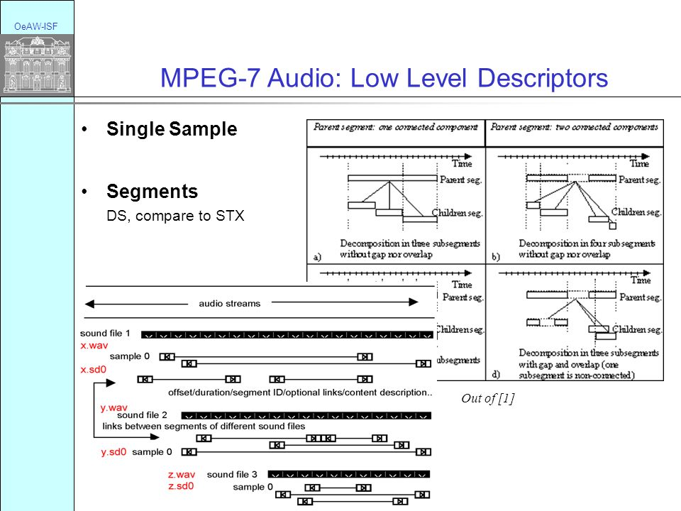 OeAW-ISF MPEG-7 Audio: Low Level Descriptors Single Sample Segments DS, compare to STX Out of [1]
