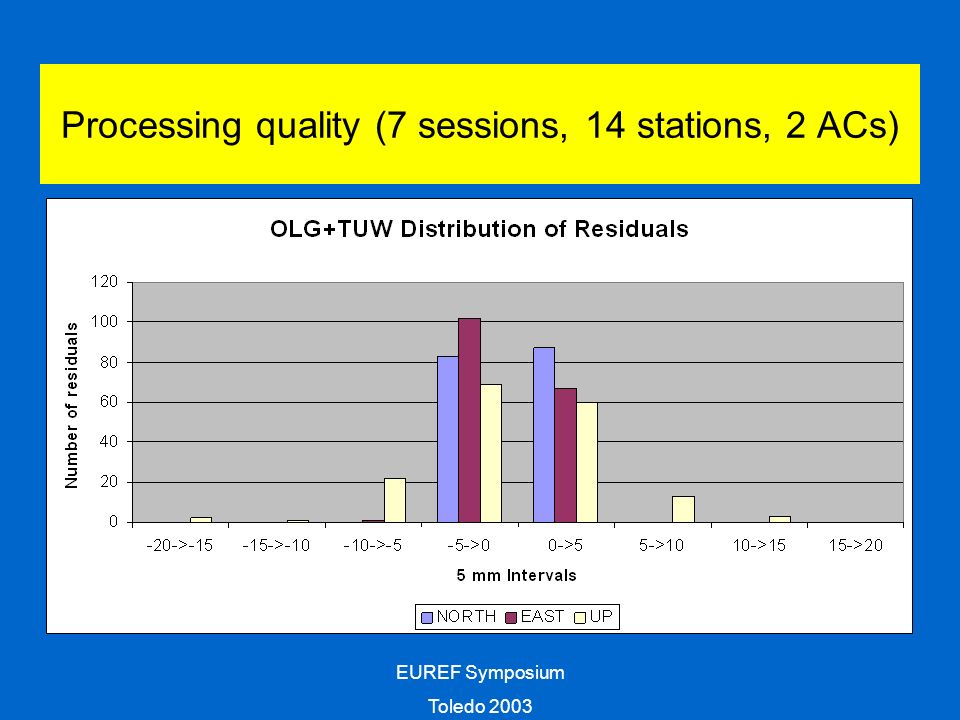EUREF Symposium Toledo 2003 Processing quality (7 sessions, 14 stations, 2 ACs)