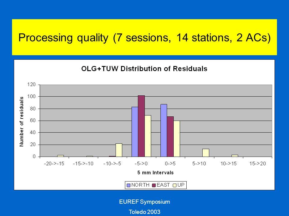EUREF Symposium Toledo 2003 StationNorth [mm]East [mm]UP [mm] GRAZ 11001M0020.44.0-10.7 HFLK 11006S0032.710.9 PENC 11206M006-1.80.7-4.9 PFAN 11005S002-1.91.40.2 WTZR 14201M0100.1-1.40.3 ZIMM 14001M0040.3-2.74.5 Comparison GRAZ constrained -> ITRF2000