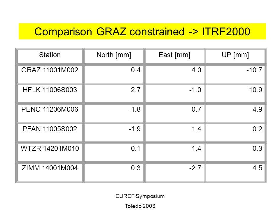 EUREF Symposium Toledo 2003 StationNorth [mm]East [mm]UP [mm] GRAZ 11001M0020.44.0-10.7 HFLK 11006S0032.710.9 PENC 11206M006-1.80.7-4.9 PFAN 11005S002