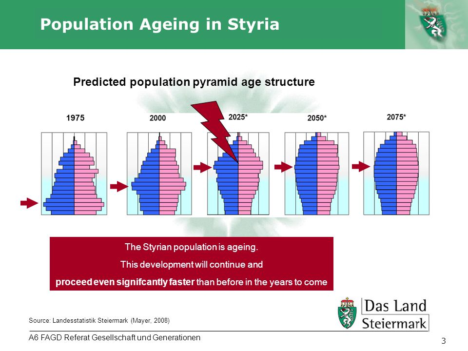 Autor 3 Population Ageing in Styria A6 FAGD Referat Gesellschaft und Generationen Predicted population pyramid age structure Source: Landesstatistik Steiermark (Mayer, 2008) The Styrian population is ageing.
