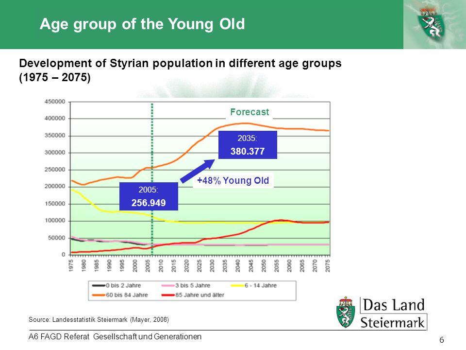 Autor 7 A6 FAGD Referat - Gesellschaft und Generationen Development of age groups 2010 – 2030 Source: AGEING-Bericht 2011 (Mayer, 2011) 0-19: 19,8% 20-64: 61,5% 65: 18,8% 0-19: 17,7% 20-64: 56,9% 65: 25,4% 20102030 Average age: 42,3 Average age: 46,0