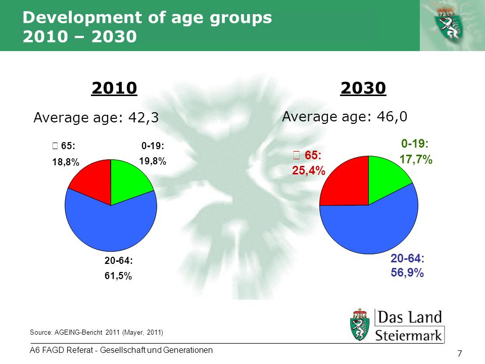 Autor 7 A6 FAGD Referat - Gesellschaft und Generationen Development of age groups 2010 – 2030 Source: AGEING-Bericht 2011 (Mayer, 2011) 0-19: 19,8% 20-64: 61,5% 65: 18,8% 0-19: 17,7% 20-64: 56,9% 65: 25,4% 20102030 Average age: 42,3 Average age: 46,0