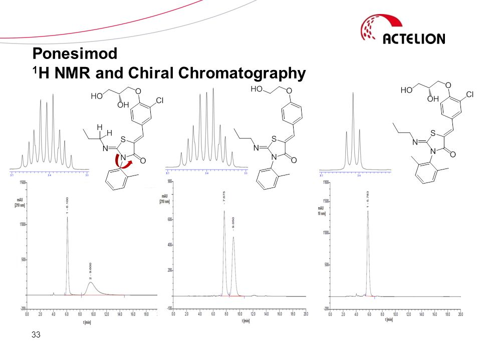 33 Ponesimod 1 H NMR and Chiral Chromatography