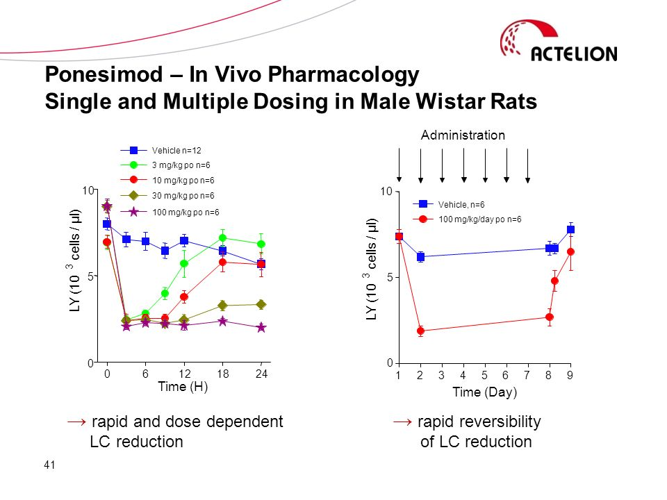 Ponesimod – In Vivo Pharmacology Single and Multiple Dosing in Male Wistar Rats 41 rapid and dose dependent LC reduction rapid reversibility of LC red