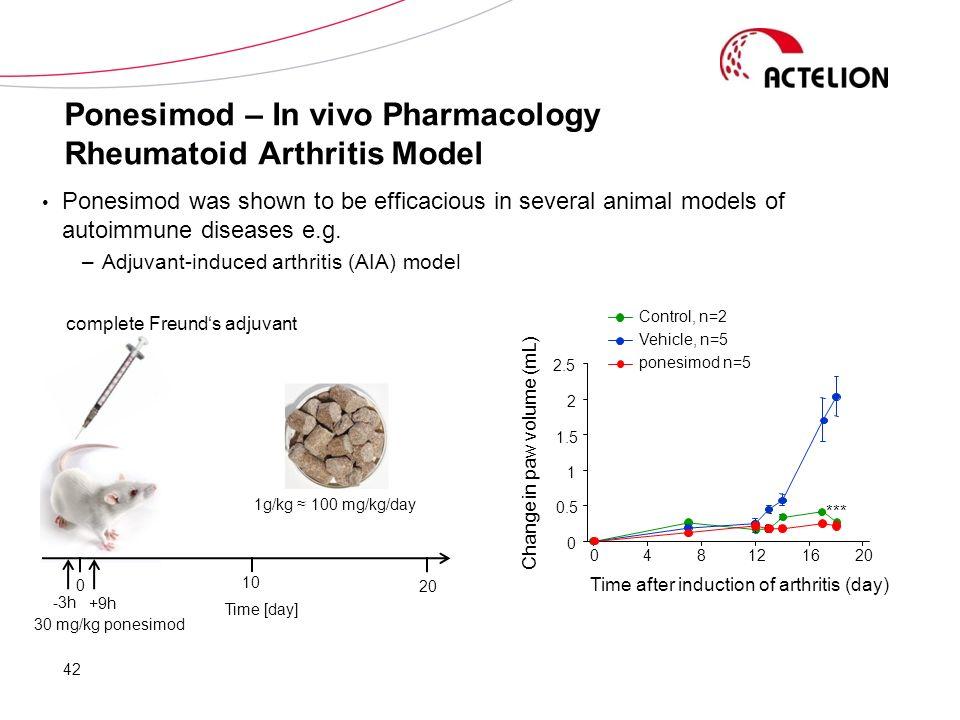 Ponesimod – In vivo Pharmacology Rheumatoid Arthritis Model Ponesimod was shown to be efficacious in several animal models of autoimmune diseases e.g.