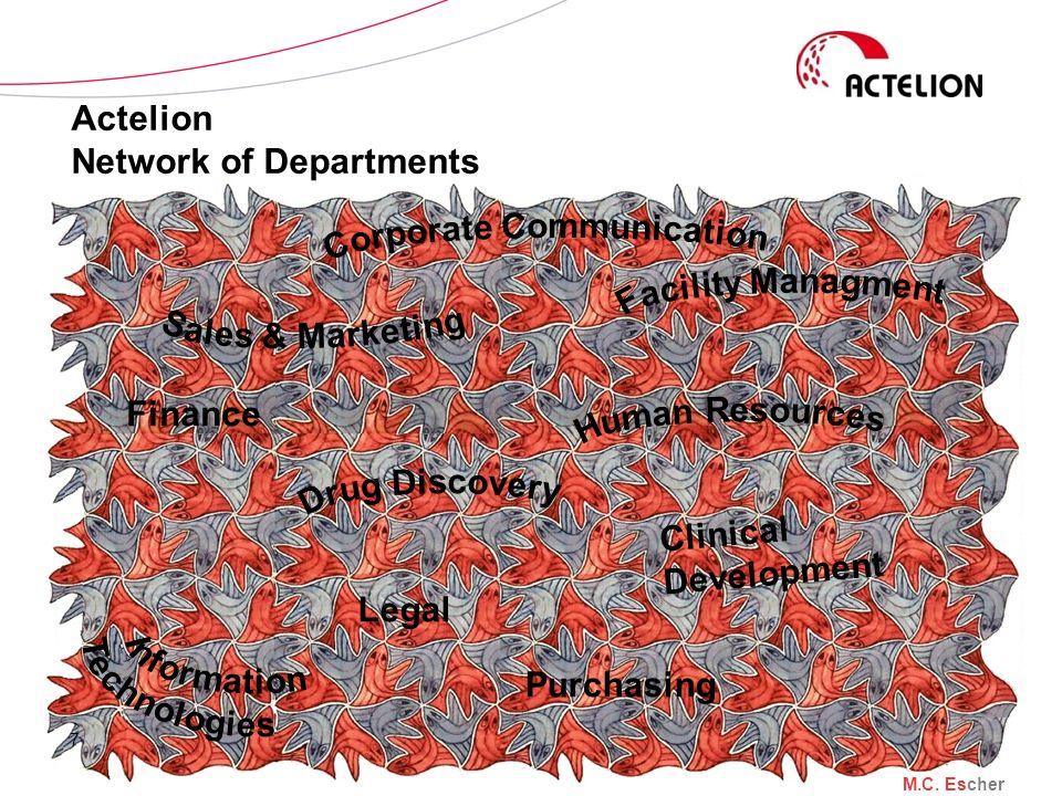 Actelion Network of Departments 7 Clinical Development Finance Purchasing Legal M.C. Escher