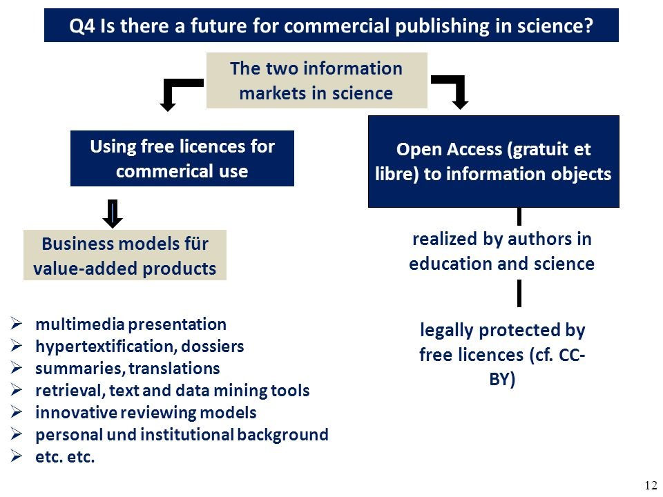 12 Q4 Is there a future for commercial publishing in science? Open Access (gratuit et libre) to information objects multimedia presentation hypertexti
