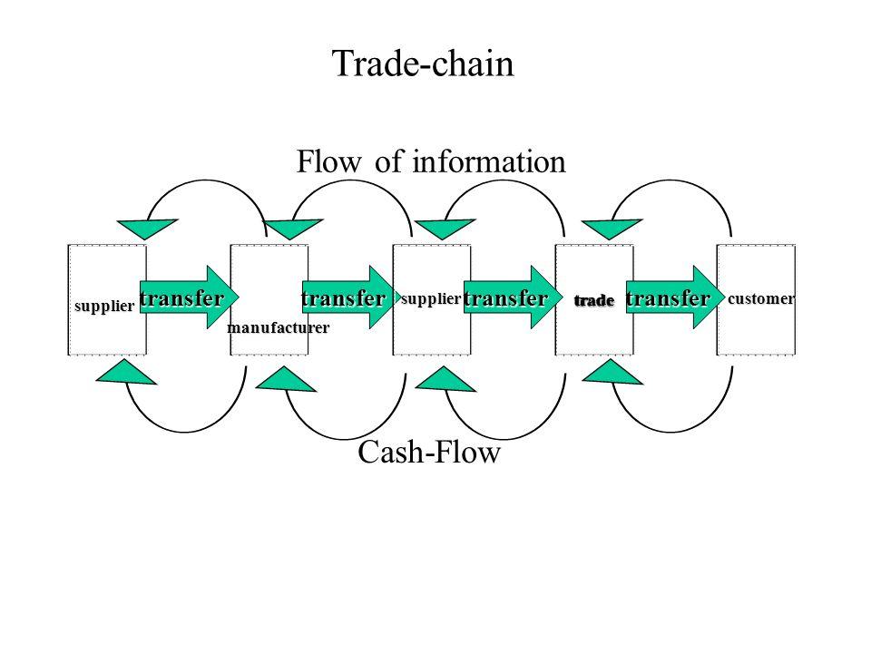 Trade-chain transfertransfer tradetrade transfertransfer Cash-Flow Flow of information customer supplier supplier manufacturer